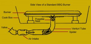 Side View of barbecue burners and common nesting areas for spiders and insects.
