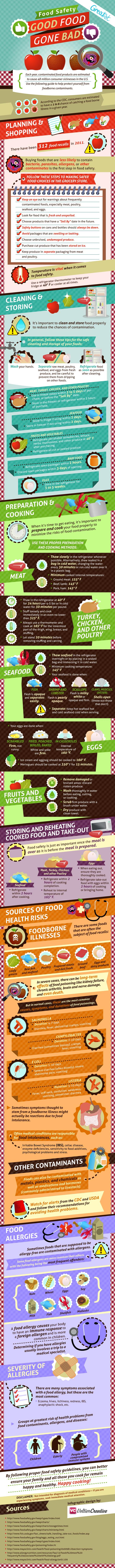 A Food Safety Chart for Safe and Correct Storage of Your Food.